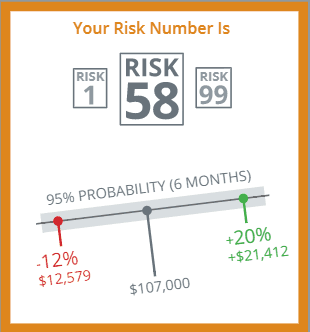 How Can You Tell Your Investments Aren't The Right Risk For You?